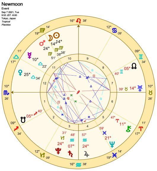 2021年9月7日新月図